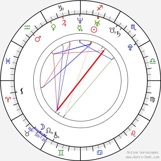 Nora Kirkpatrick день рождения гороскоп, Nora Kirkpatrick Натальная карта онлайн
