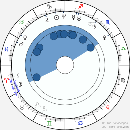 Paul Rodriguez Birth Chart Horoscope, Date of Birth, Astro