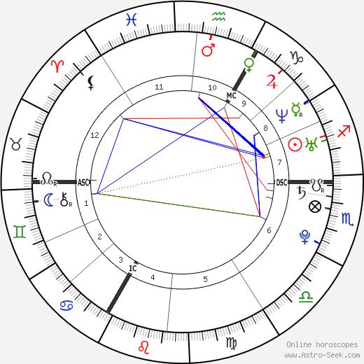 Robert Kubica tema natale, oroscopo, Robert Kubica oroscopi gratuiti, astrologia