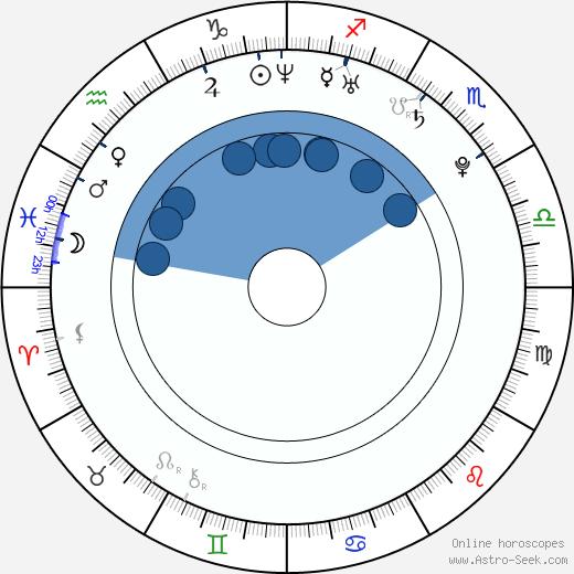 Ryan King wikipedia, horoscope, astrology, instagram