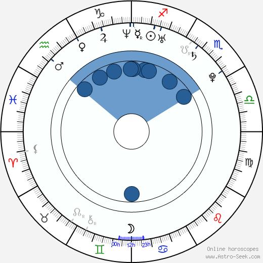 Sally Anne Arnott wikipedia, horoscope, astrology, instagram