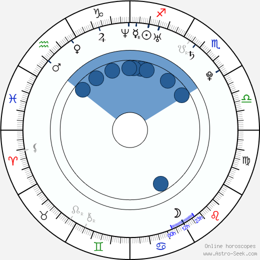 Sandra Echeverría wikipedia, horoscope, astrology, instagram