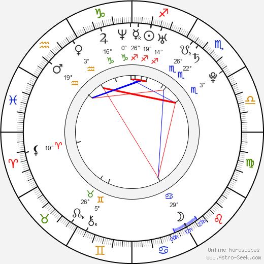 Sandra Echeverría birth chart, biography, wikipedia 2019, 2020