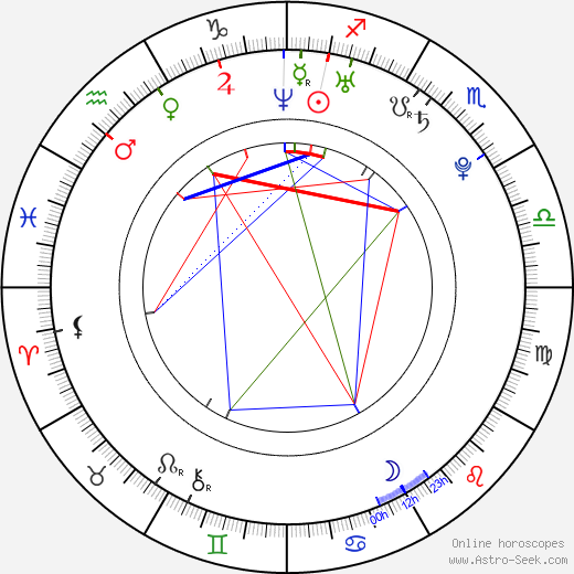 Sandra Echeverría astro natal birth chart, Sandra Echeverría horoscope, astrology