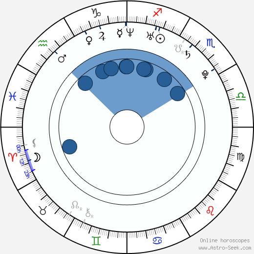 Sarah Foret wikipedia, horoscope, astrology, instagram