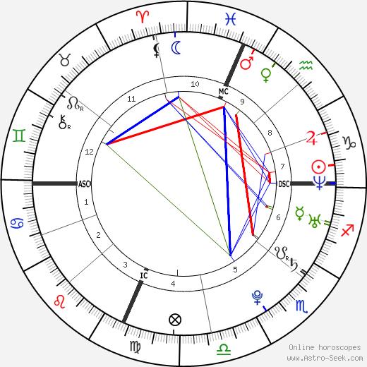 Шон Стоун Sean Stone день рождения гороскоп, Sean Stone Натальная карта онлайн