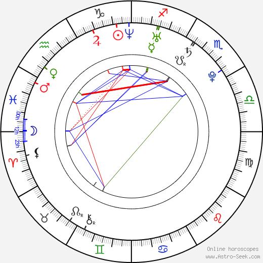 Simona Kuvíková astro natal birth chart, Simona Kuvíková horoscope, astrology