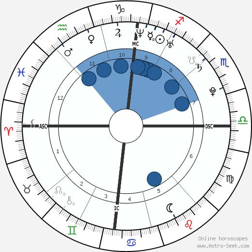 Steve Missilier wikipedia, horoscope, astrology, instagram