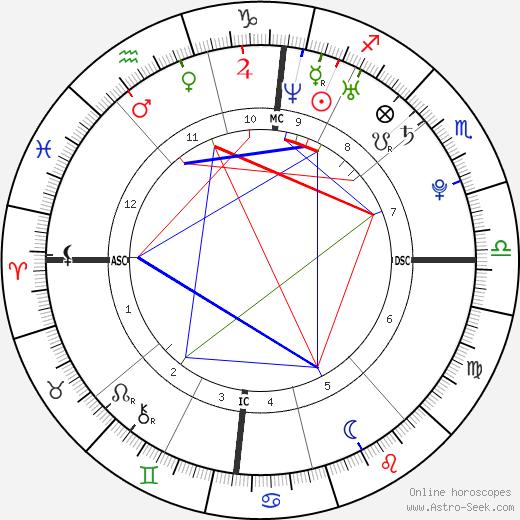 Steve Missilier день рождения гороскоп, Steve Missilier Натальная карта онлайн