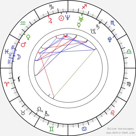Tero Saikkonen birth chart, Tero Saikkonen astro natal horoscope, astrology
