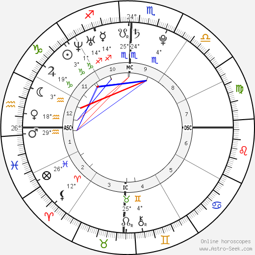 The Veronicas birth chart, biography, wikipedia 2019, 2020