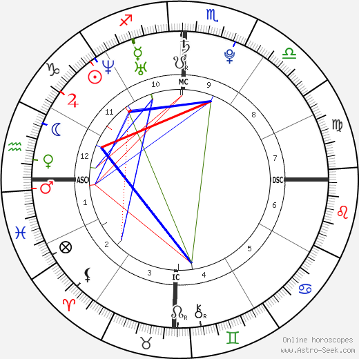The Veronicas astro natal birth chart, The Veronicas horoscope, astrology