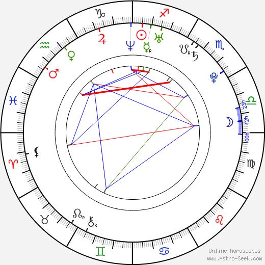 Theo James birth chart, Theo James astro natal horoscope, astrology