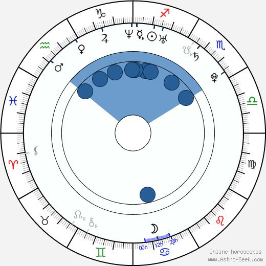 Tom Hern wikipedia, horoscope, astrology, instagram