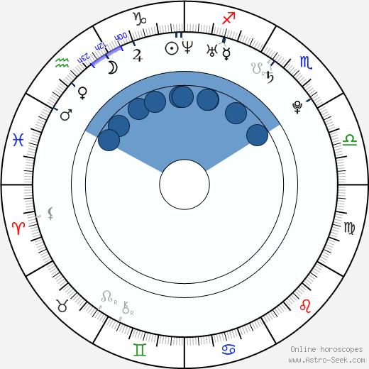 Wallace Spearmon wikipedia, horoscope, astrology, instagram