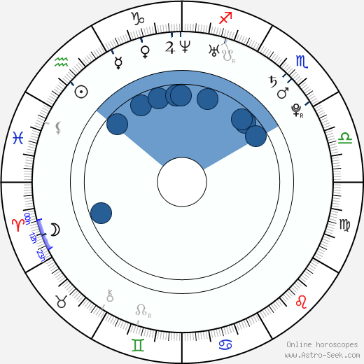 Adrianne Calvo wikipedia, horoscope, astrology, instagram