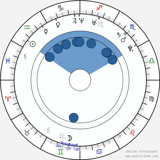 Alexandra Dahlström wikipedia, horoscope, astrology, instagram