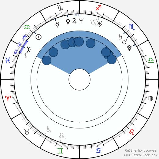 Anna Forstová wikipedia, horoscope, astrology, instagram