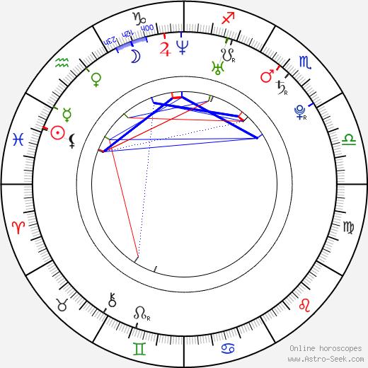 Antti Tuisku astro natal birth chart, Antti Tuisku horoscope, astrology
