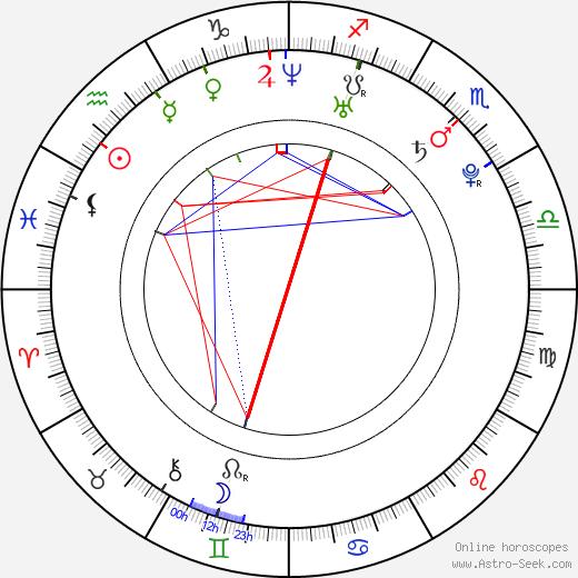 Aubrey O'Day день рождения гороскоп, Aubrey O'Day Натальная карта онлайн
