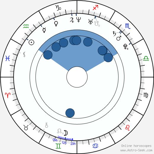 Aylar Lie wikipedia, horoscope, astrology, instagram