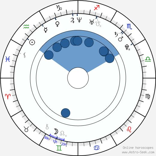 Ben York Jones wikipedia, horoscope, astrology, instagram