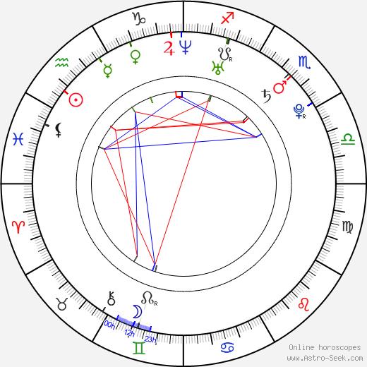 Ben York Jones astro natal birth chart, Ben York Jones horoscope, astrology