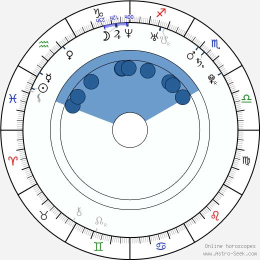 Beren Saat wikipedia, horoscope, astrology, instagram