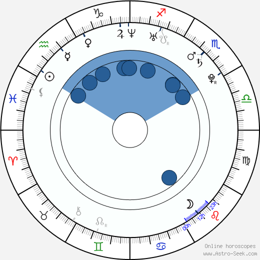 Betty Sue wikipedia, horoscope, astrology, instagram