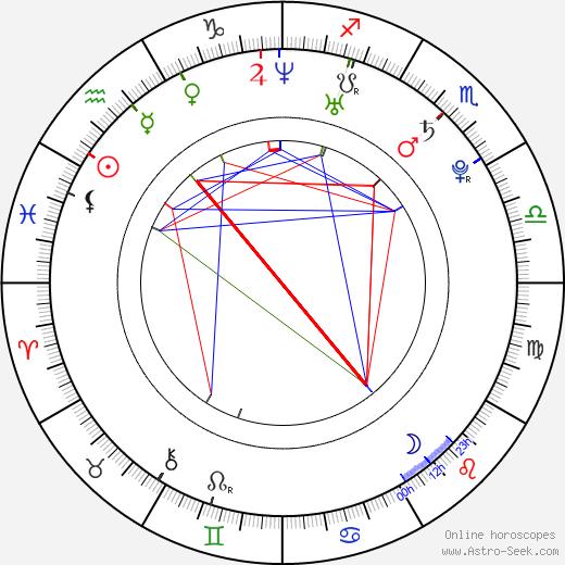 Betty Sue birth chart, Betty Sue astro natal horoscope, astrology