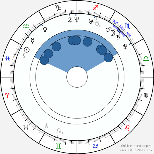 Branislav Ivanović wikipedia, horoscope, astrology, instagram