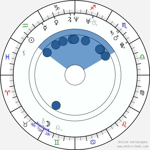 Brent Everett wikipedia, horoscope, astrology, instagram