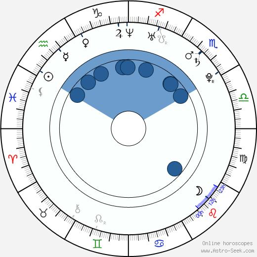 Christoph Assauer wikipedia, horoscope, astrology, instagram