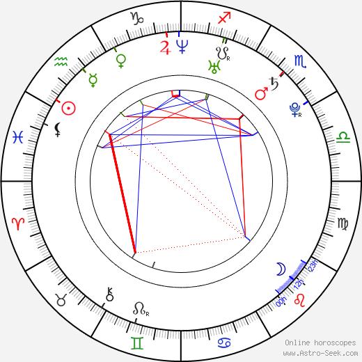 Christoph Assauer день рождения гороскоп, Christoph Assauer Натальная карта онлайн