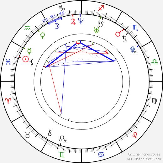 Daniela Navarro birth chart, Daniela Navarro astro natal horoscope, astrology