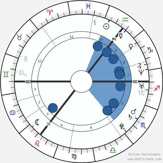 Dorota Rabczewska wikipedia, horoscope, astrology, instagram
