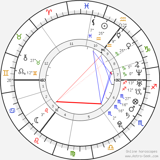 Dorota Rabczewska birth chart, biography, wikipedia 2017, 2018