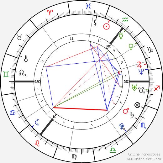 Dorota Rabczewska astro natal birth chart, Dorota Rabczewska horoscope, astrology
