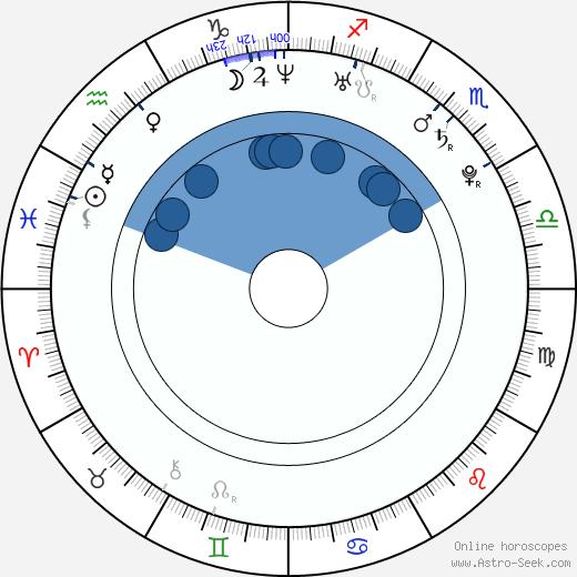 Emmanuel Adebayor wikipedia, horoscope, astrology, instagram