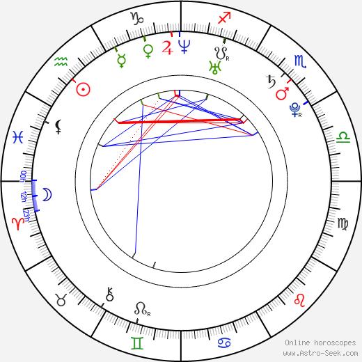 Hande Kodja birth chart, Hande Kodja astro natal horoscope, astrology