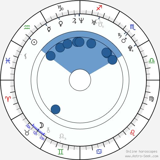 Hyo-jin Kim wikipedia, horoscope, astrology, instagram