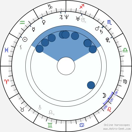 Jake Dolgy wikipedia, horoscope, astrology, instagram