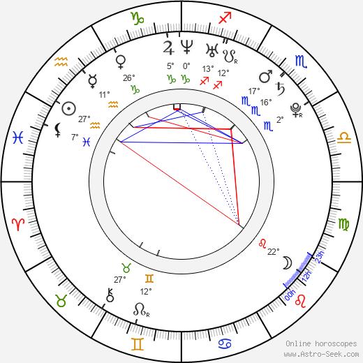 Jake Dolgy birth chart, biography, wikipedia 2018, 2019