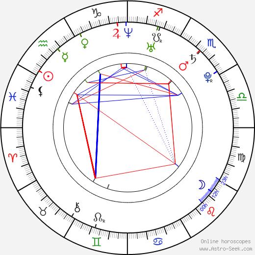 Jake Dolgy astro natal birth chart, Jake Dolgy horoscope, astrology