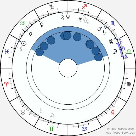 James Cole wikipedia, horoscope, astrology, instagram