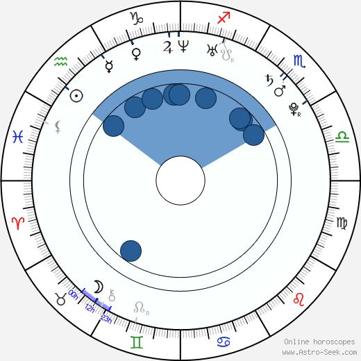 Jay Barrymore wikipedia, horoscope, astrology, instagram