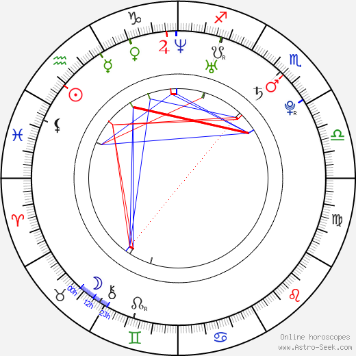 Jay Barrymore день рождения гороскоп, Jay Barrymore Натальная карта онлайн