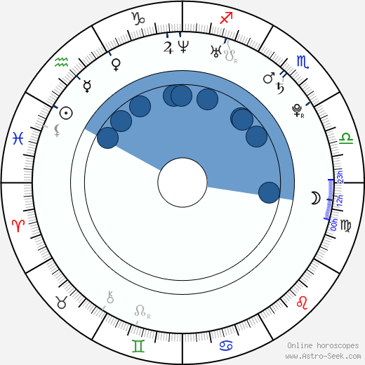Jeff Orlowski wikipedia, horoscope, astrology, instagram