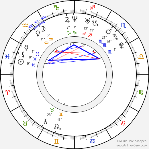 Joe Burke birth chart, biography, wikipedia 2017, 2018