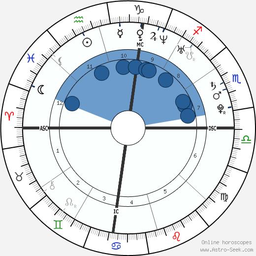 Jonathan Sees wikipedia, horoscope, astrology, instagram